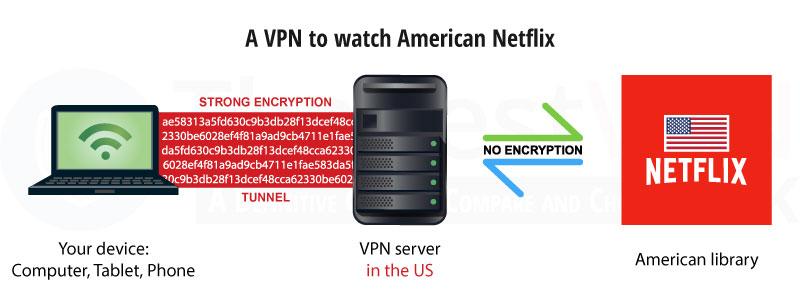 Netflix中国-NetflixVPN破解