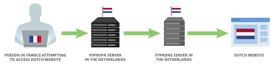 vyprvon 网域系统